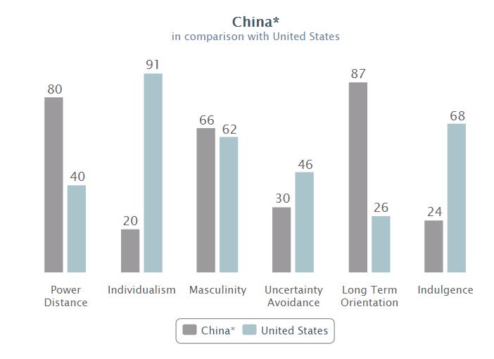 Hofstede US China