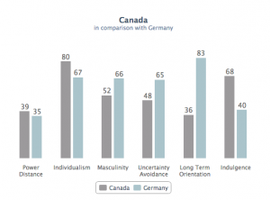 Canada vs. Germany Cultural Dimensions http://geert-hofstede.com/germany.html